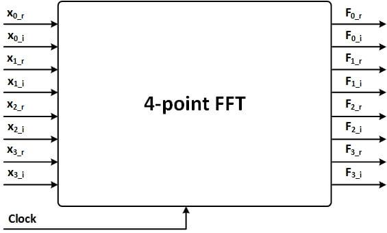 ماجول FFT چهار نقطهای