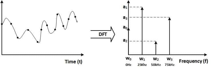 تبدیل DFT