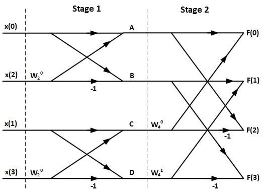 ساختار FFT چهارنقطهای